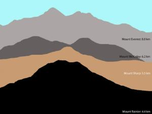 NASA/JPL comparison of Mount Sharp to high Earth peaks.